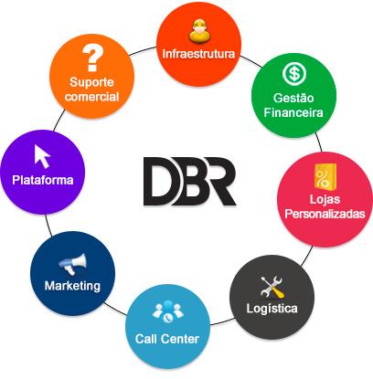 Serviços DBR